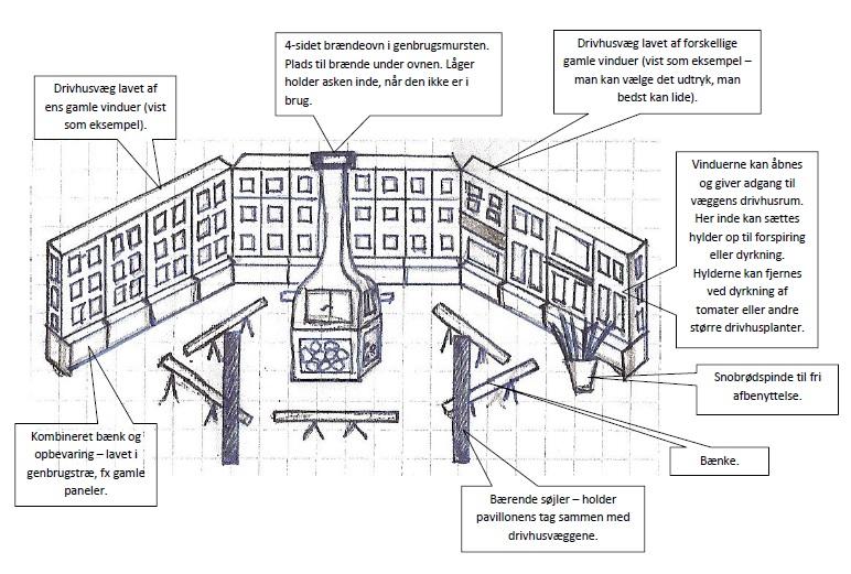 Pavillonens indre - med pædagogiske talebobler...