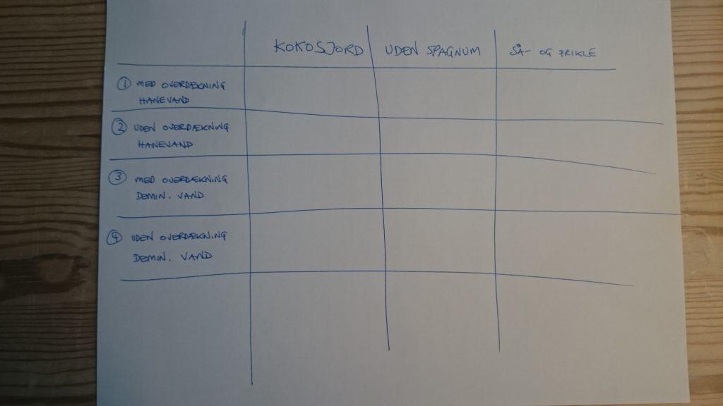Videnskabeligt skema til logning af resultater.